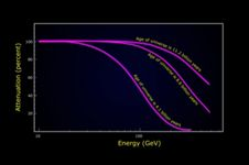 Fermi measured the amount of gamma-ray<br /> absorption in blazar spectra produced<br /> by ultraviolet and visible starlight<br /> at three different epochs in the<br /> history of the universe.<br /> <strong class='bbc'>(Credit: NASA&#39;s Goddard Space Flight Center)<br /> <a href='http://www.nasa.gov/images/content/703116main_MA_Figure_4_graph.jpg' class='bbc_url' title='External link' rel='nofollow external'>� Larger image</a> </strong>