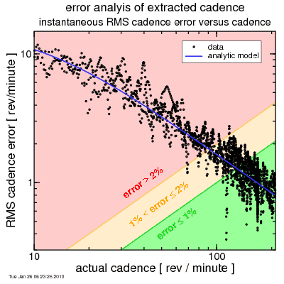 cadence errors versus cadence